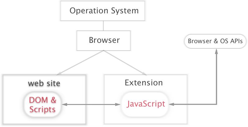 Browser-Extension Architecture